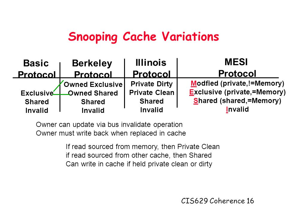 CIS629 Coherence 16 Snooping Cache Variations Berkeley Protocol Owned Exclusive Owned Shared Shared Invalid Basic Protocol Exclusive Shared Invalid Illinois Protocol Private Dirty Private Clean Shared Invalid Owner can update via bus invalidate operation Owner must write back when replaced in cache If read sourced from memory, then Private Clean if read sourced from other cache, then Shared Can write in cache if held private clean or dirty MESI Protocol Modfied (private,!=Memory) Exclusive (private,=Memory) Shared (shared,=Memory) Invalid