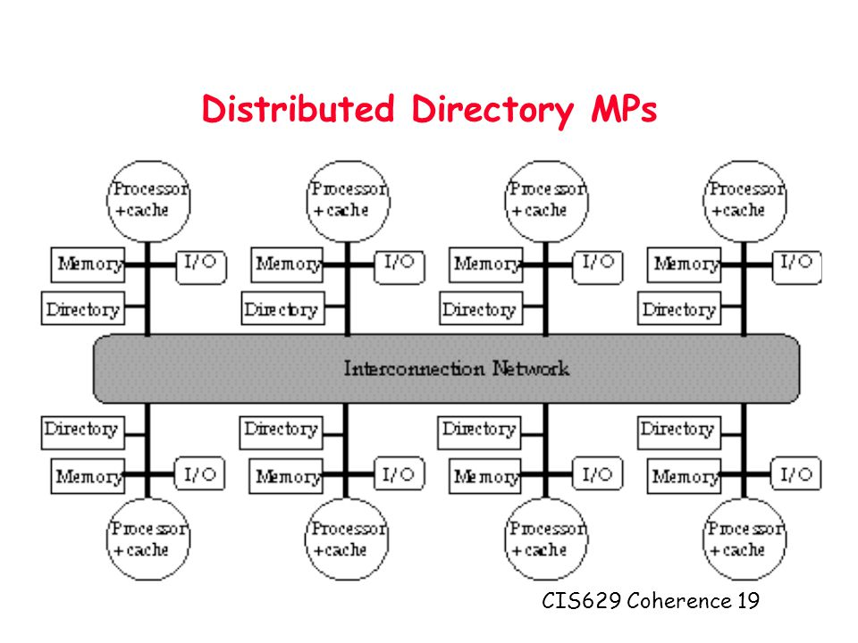 CIS629 Coherence 19 Distributed Directory MPs