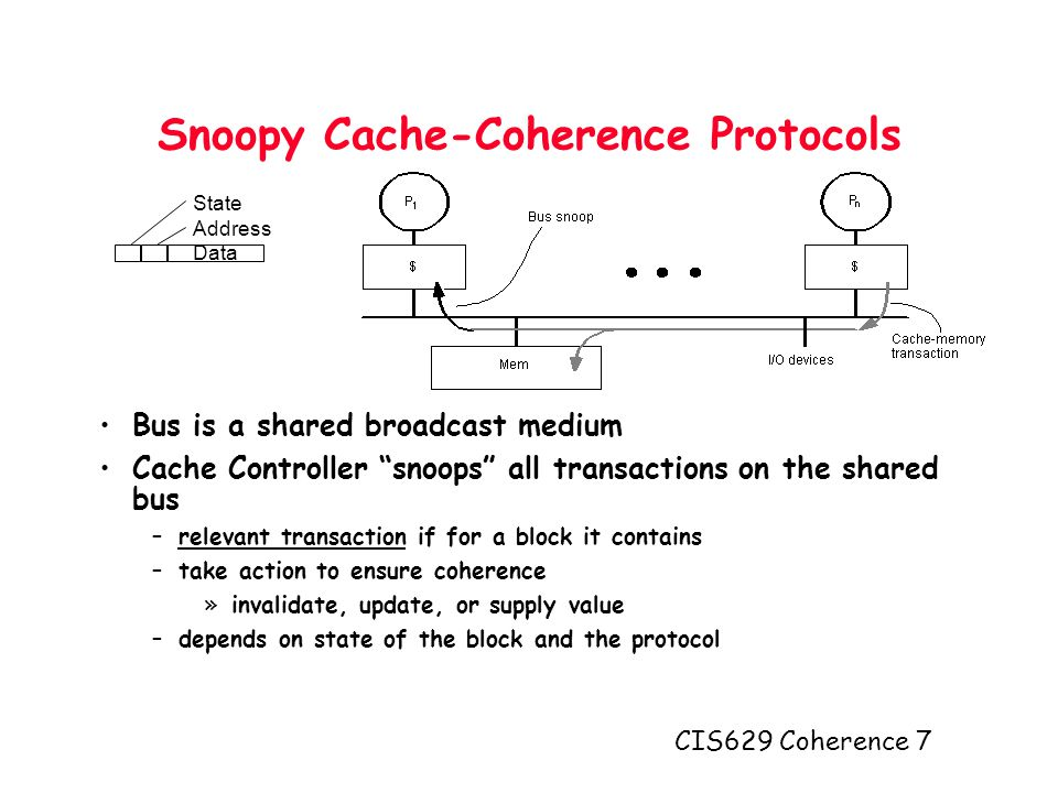 CIS629 Coherence 7 Snoopy Cache-Coherence Protocols Bus is a shared broadcast medium Cache Controller snoops all transactions on the shared bus –relevant transaction if for a block it contains –take action to ensure coherence »invalidate, update, or supply value –depends on state of the block and the protocol State Address Data
