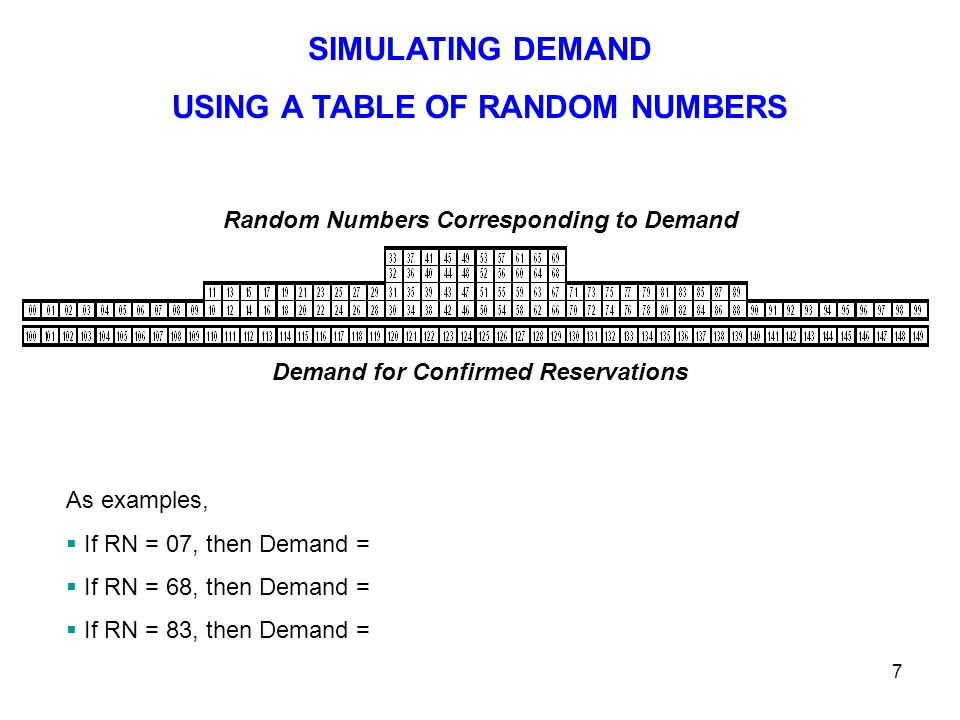 7 Random Numbers Corresponding to Demand Demand for Confirmed Reservations SIMULATING DEMAND USING A TABLE OF RANDOM NUMBERS As examples,  If RN = 07, then Demand =  If RN = 68, then Demand =  If RN = 83, then Demand =