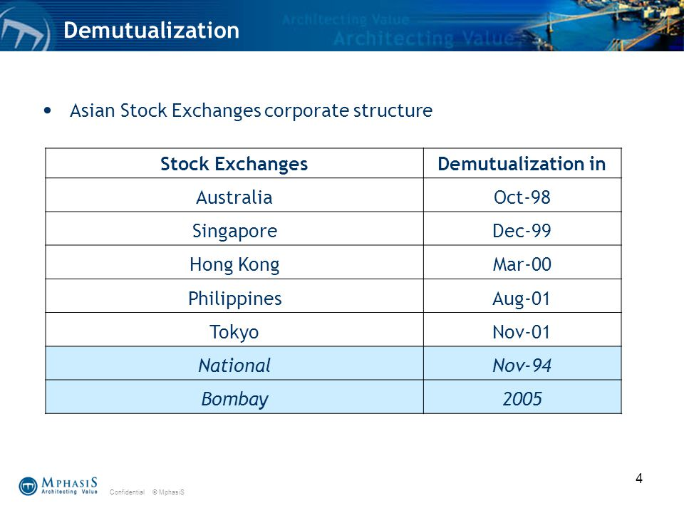 Confidential © MphasiS 4 Demutualization Asian Stock Exchanges corporate structure Stock ExchangesDemutualization in AustraliaOct-98 SingaporeDec-99 Hong KongMar-00 PhilippinesAug-01 TokyoNov-01 NationalNov-94 Bombay2005