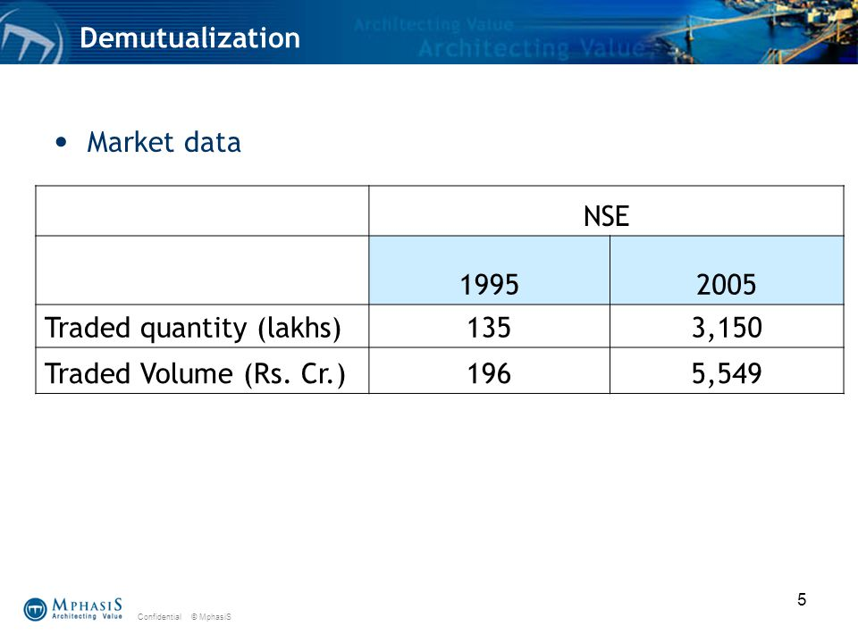 Confidential © MphasiS 5 Demutualization Market data NSE Traded quantity (lakhs)1353,150 Traded Volume (Rs.
