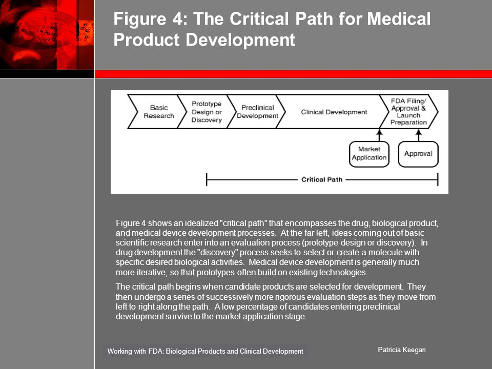 Working with FDA: Biological Products and Clinical Development Patricia Keegan Figure 4: The Critical Path for Medical Product Development Figure 4 shows an idealized critical path that encompasses the drug, biological product, and medical device development processes.