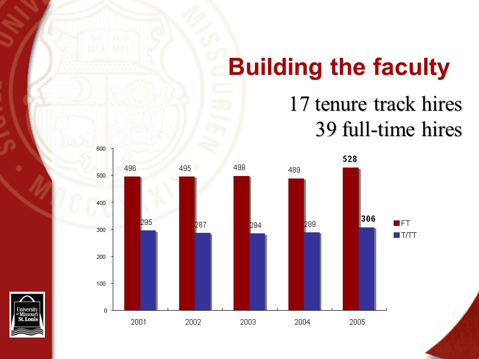 Building the faculty 17 tenure track hires 39 full-time hires