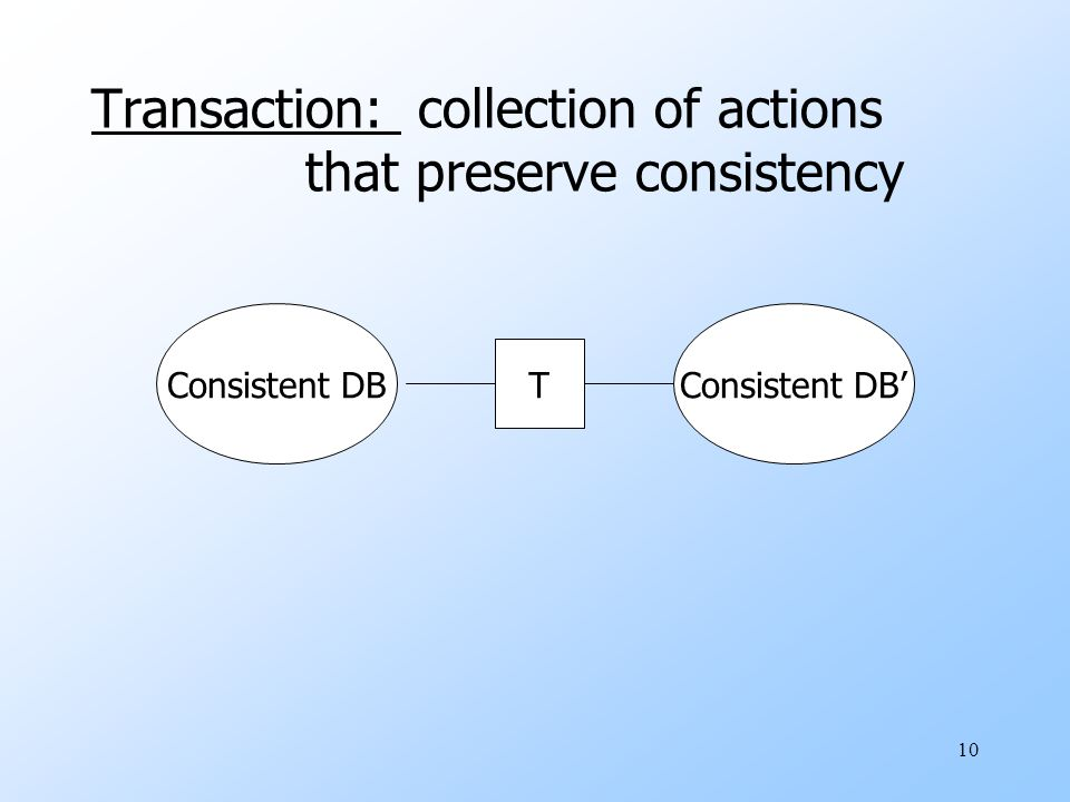 10 Transaction: collection of actions that preserve consistency Consistent DBConsistent DB' T