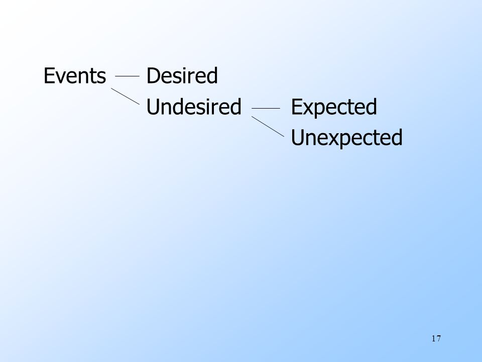 17 Events Desired Undesired Expected Unexpected