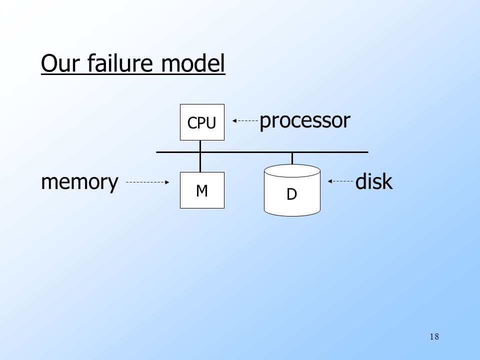 18 Our failure model processor memory disk CPU M D