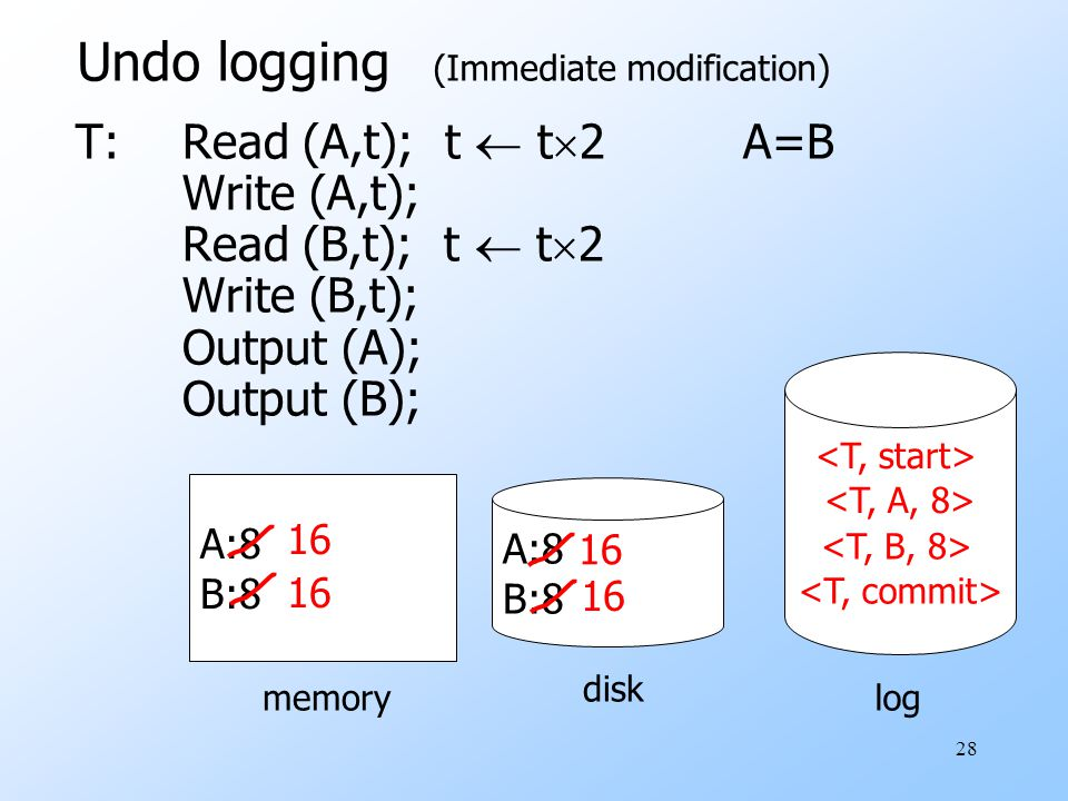 28 T:Read (A,t); t  t  2 A=B Write (A,t); Read (B,t); t  t  2 Write (B,t); Output (A); Output (B); A:8 B:8 A:8 B:8 memory disk log Undo logging (Immediate modification)