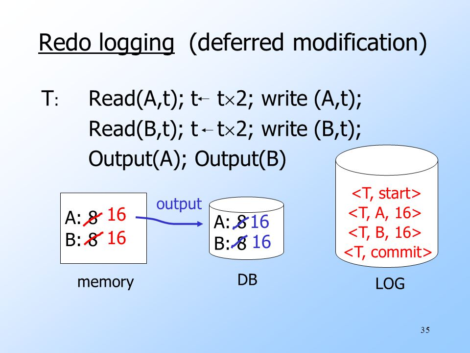 35 Redo logging (deferred modification) T : Read(A,t); t t  2; write (A,t); Read(B,t); t t  2; write (B,t); Output(A); Output(B) A: 8 B: 8 A: 8 B: 8 memory DB LOG 16 output 16