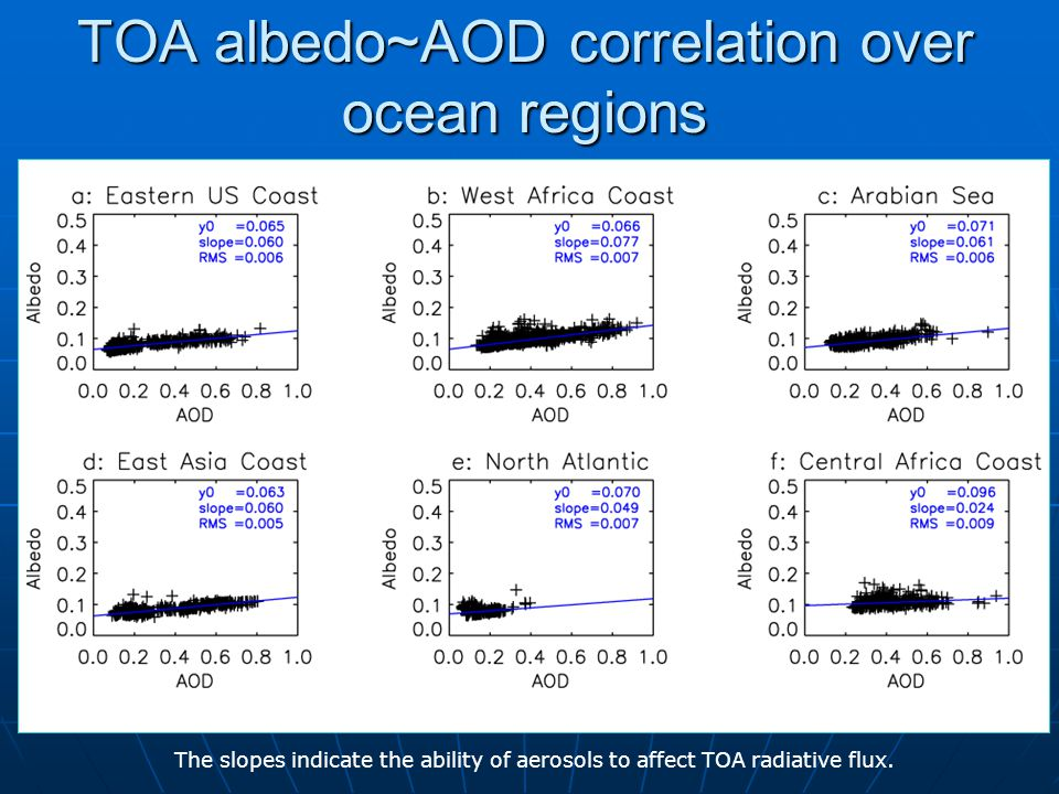 TOA albedo~AOD correlation over ocean regions The slopes indicate the ability of aerosols to affect TOA radiative flux.