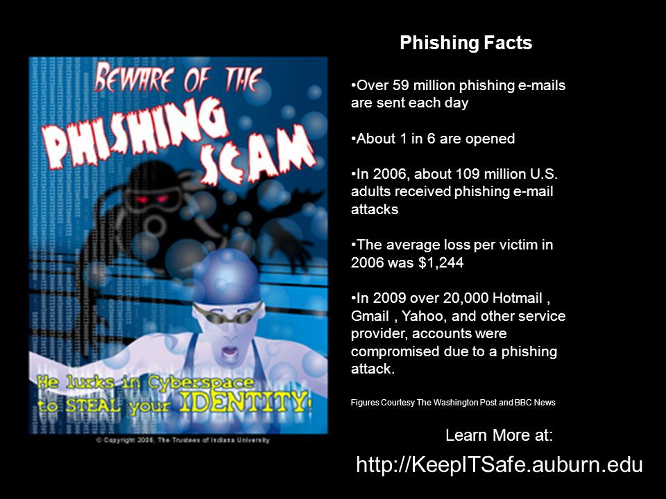 Phishing Facts Over 59 million phishing  s are sent each day About 1 in 6 are opened In 2006, about 109 million U.S.
