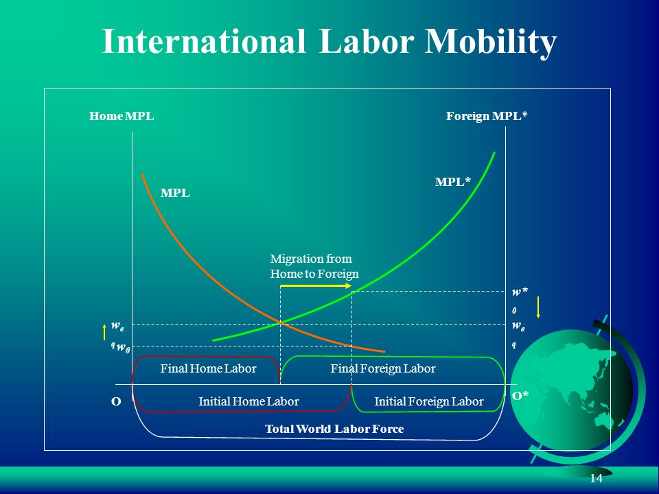 14 International Labor Mobility Home MPLForeign MPL* Total World Labor Force O O* MPL* Initial Foreign Labor MPL Initial Home Labor w0w0 w* 0 Final Home LaborFinal Foreign Labor Migration from Home to Foreign weqweq weqweq