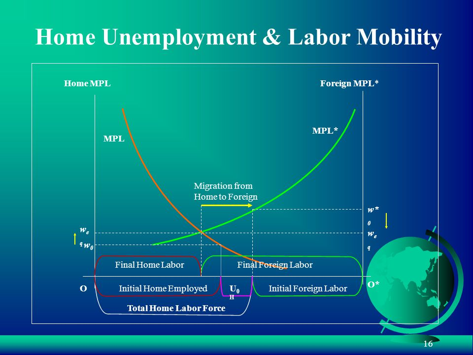 16 Home Unemployment & Labor Mobility Home MPLForeign MPL* Total Home Labor Force O O* MPL* Initial Foreign Labor MPL Final Home LaborFinal Foreign Labor Migration from Home to Foreign weqweq weqweq w0w0 w* 0 Initial Home EmployedU0HU0H