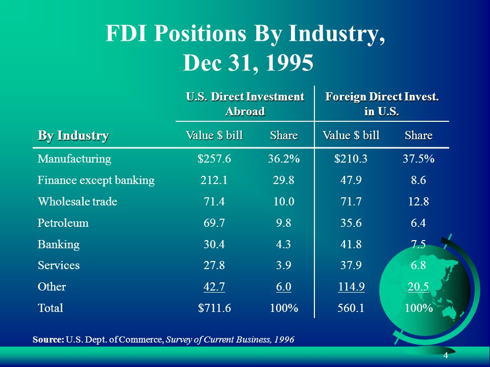 4 FDI Positions By Industry, Dec 31, 1995 U.S. Direct Investment Abroad Foreign Direct Invest.