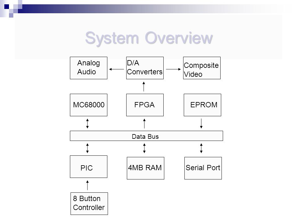 System Overview Data Bus MC68000 FPGA MC MB RAM PIC Composite Video Serial Port EPROM D/A Converters Analog Audio 8 Button Controller