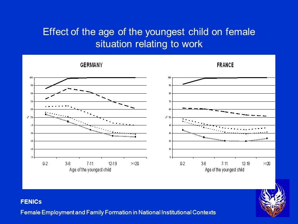 FENICs Female Employment and Family Formation in National Institutional Contexts Effect of the age of the youngest child on female situation relating to work