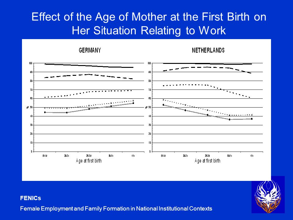 FENICs Female Employment and Family Formation in National Institutional Contexts Effect of the Age of Mother at the First Birth on Her Situation Relating to Work