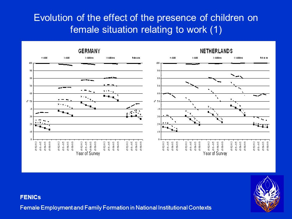 FENICs Female Employment and Family Formation in National Institutional Contexts Evolution of the effect of the presence of children on female situation relating to work (1)