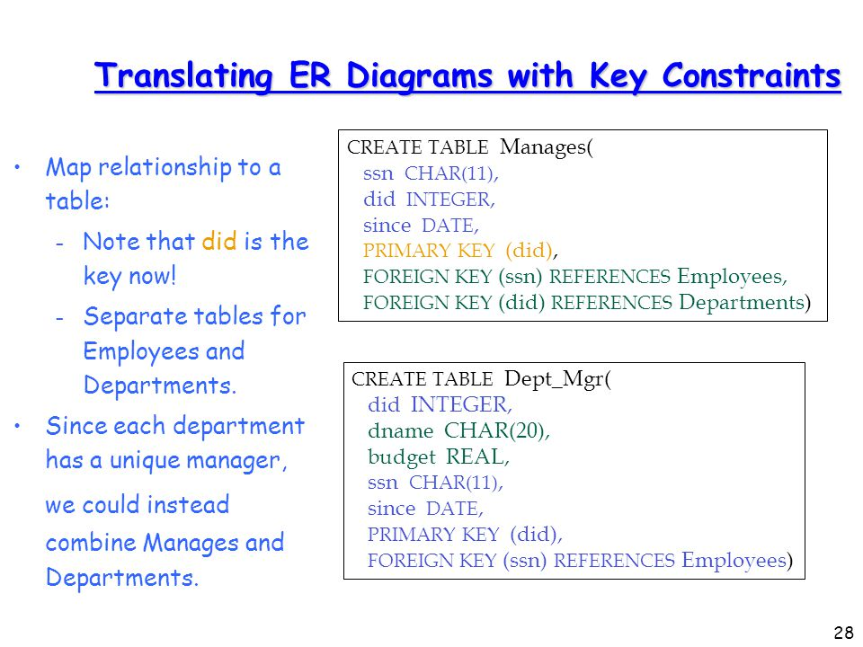 1 translation of er diagram into relational schema prof sin min lee 28 translating er diagrams with key constraints map relationship to a table note that ccuart Images