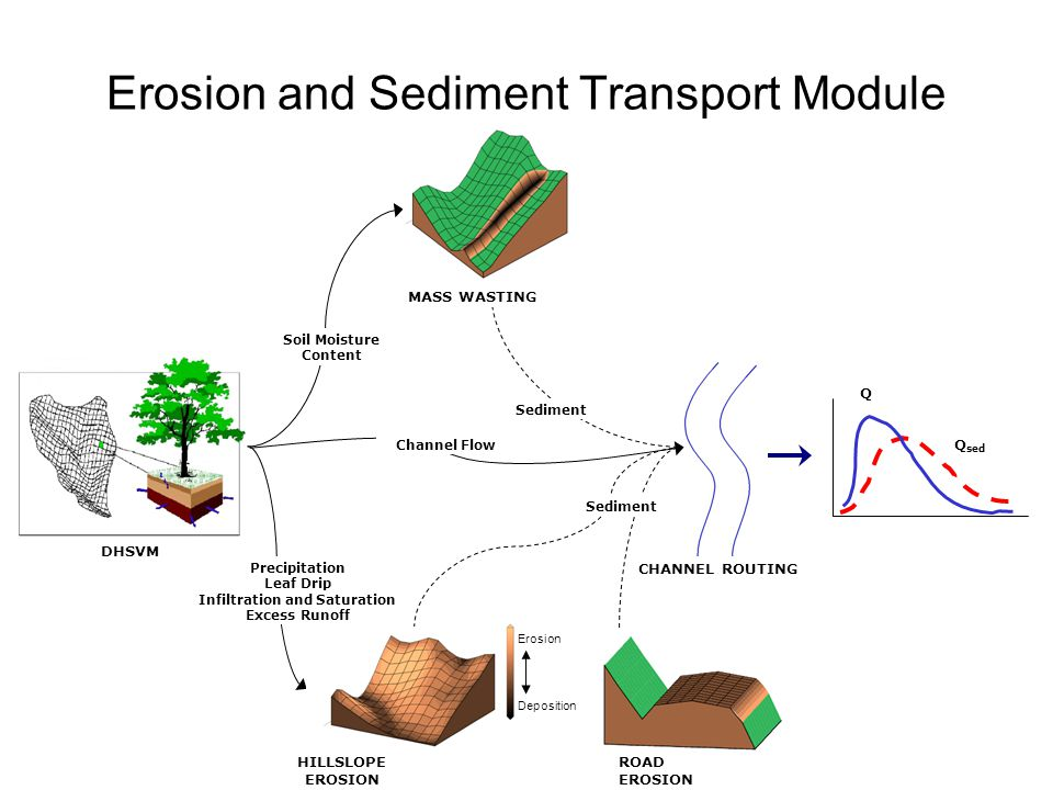 Erosion and Sediment Transport Module HILLSLOPE EROSION Soil Moisture Content CHANNEL ROUTING Precipitation Leaf Drip Infiltration and Saturation Excess Runoff DHSVM Q Q sed Sediment MASS WASTING Erosion Deposition ROAD EROSION Sediment Channel Flow