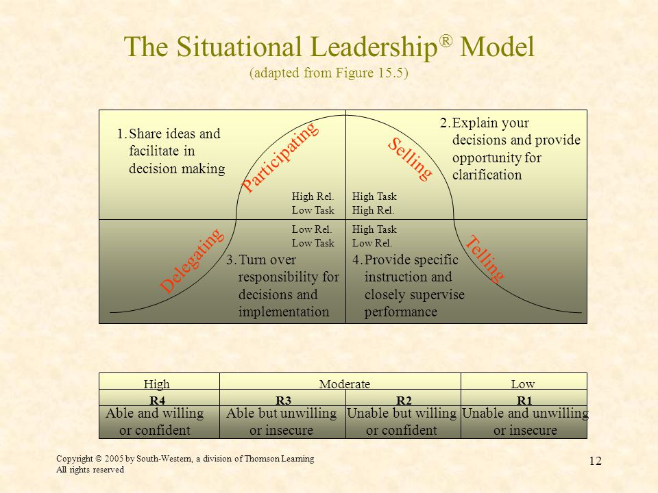 Copyright © 2005 by South-Western, a division of Thomson Learning All rights reserved 12 The Situational Leadership ® Model (adapted from Figure 15.5) Low Rel.