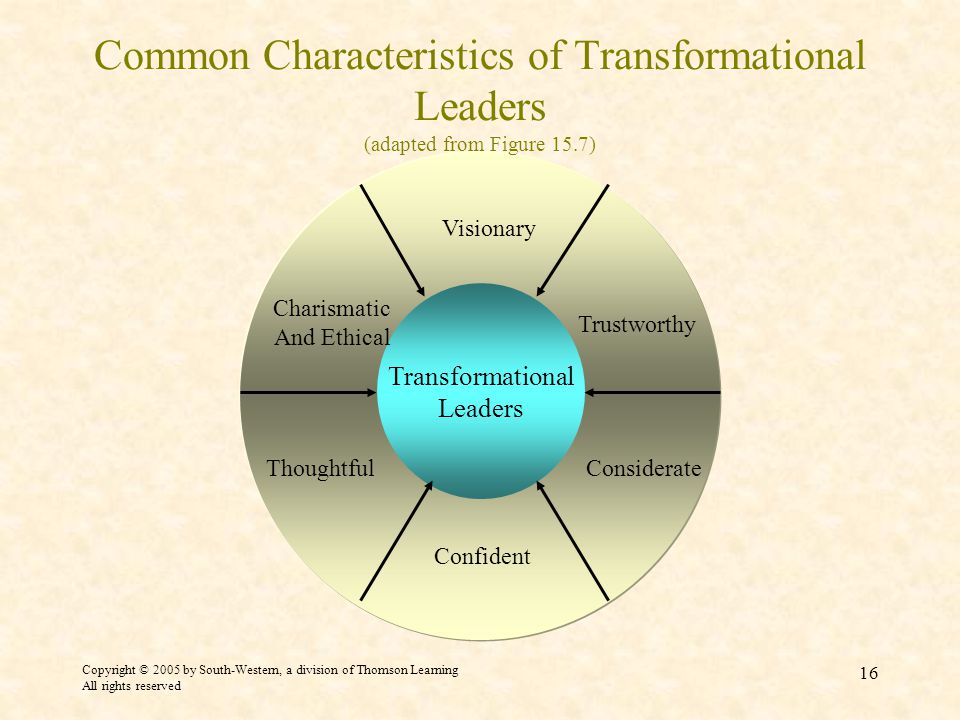 Copyright © 2005 by South-Western, a division of Thomson Learning All rights reserved 16 Common Characteristics of Transformational Leaders (adapted from Figure 15.7) Transformational Leaders Trustworthy Charismatic And Ethical Visionary Considerate Confident Thoughtful