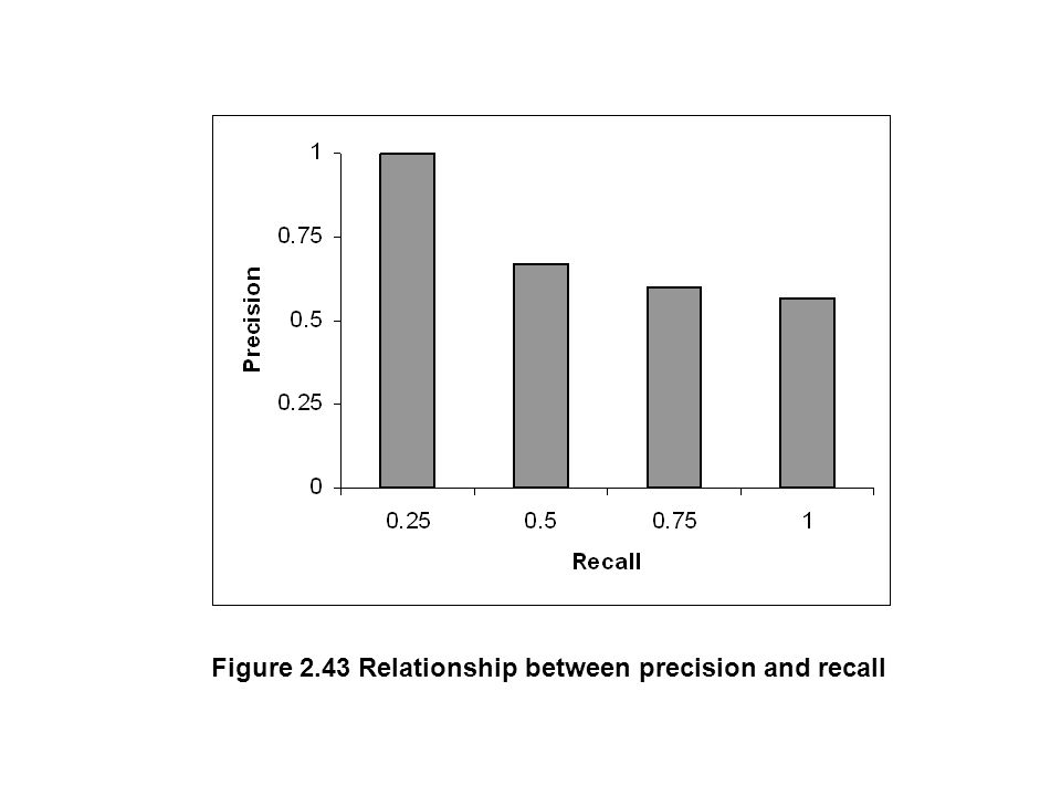 Figure 2.43 Relationship between precision and recall