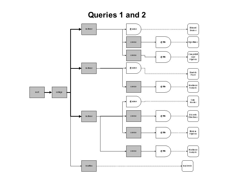 Queries 1 and 2