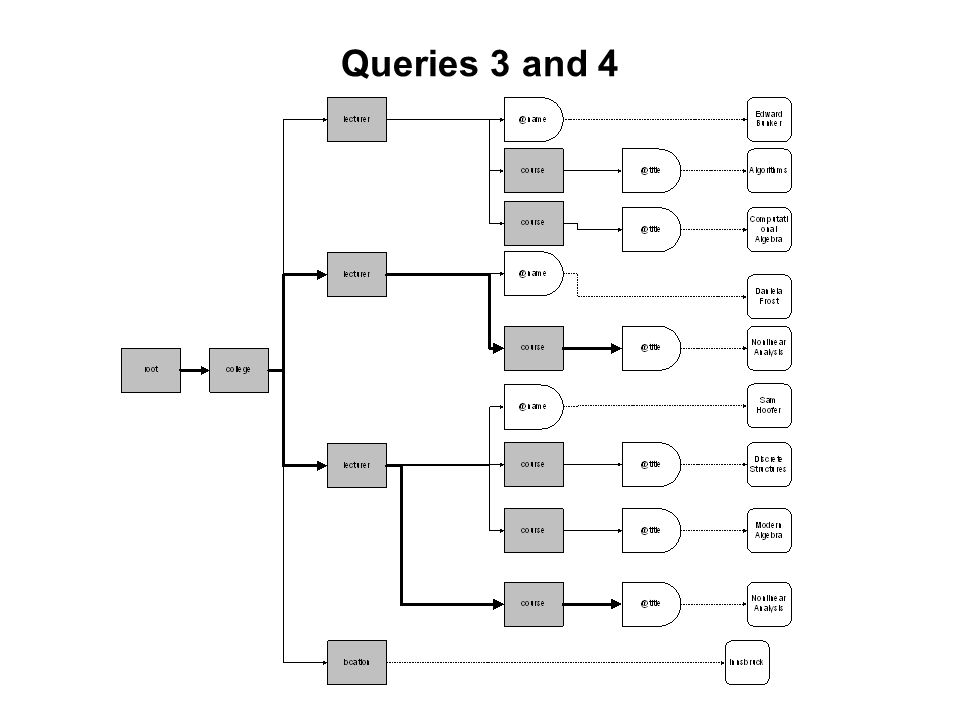 Queries 3 and 4
