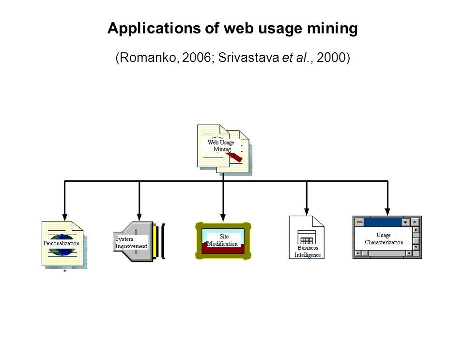 Applications of web usage mining (Romanko, 2006; Srivastava et al., 2000)