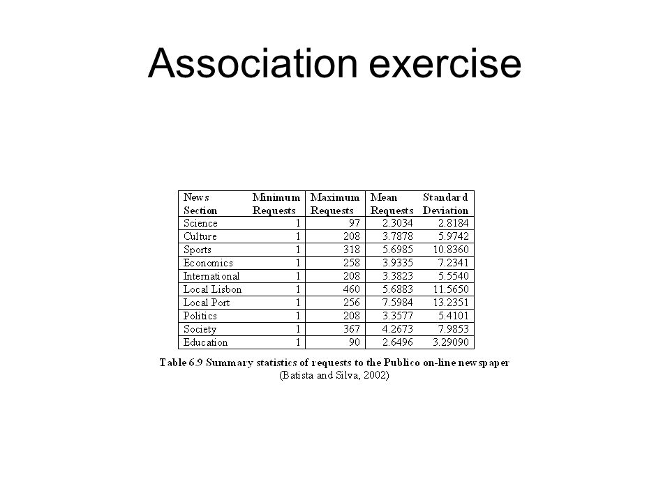Association exercise