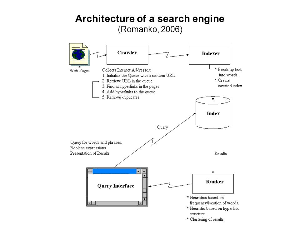 Architecture of a search engine (Romanko, 2006)