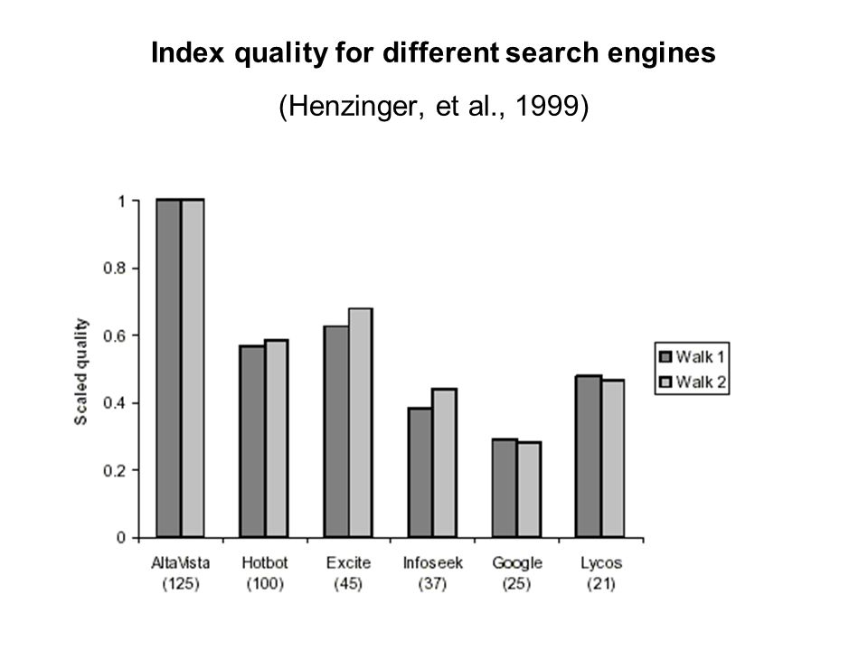 Index quality for different search engines (Henzinger, et al., 1999)