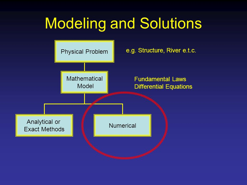 Modeling and Solutions Physical Problem Mathematical Model Numerical Analytical or Exact Methods e.g.