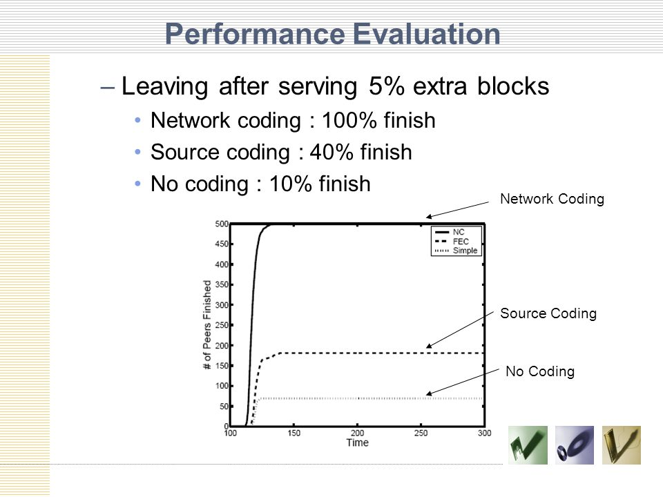 Performance Evaluation –Leaving after serving 5% extra blocks Network coding : 100% finish Source coding : 40% finish No coding : 10% finish Network Coding Source Coding No Coding
