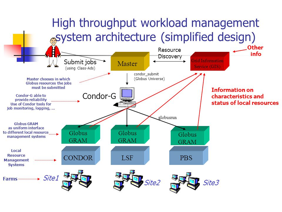 High throughput workload management system architecture (simplified design) Globus GRAM CONDOR Globus GRAM LSF Globus GRAM PBS globusrun Site1 Site2Site3 condor_submit (Globus Universe) Condor-G Master Grid Information Service (GIS) Submit jobs (using Class-Ads) Resource Discovery Information on characteristics and status of local resources Local Resource Management Systems Globus GRAM as uniform interface to different local resource management systems Condor-G able to provide reliability Use of Condor tools for job monitoring, logging, … Master chooses in which Globus resources the jobs must be submitted Farms Other info
