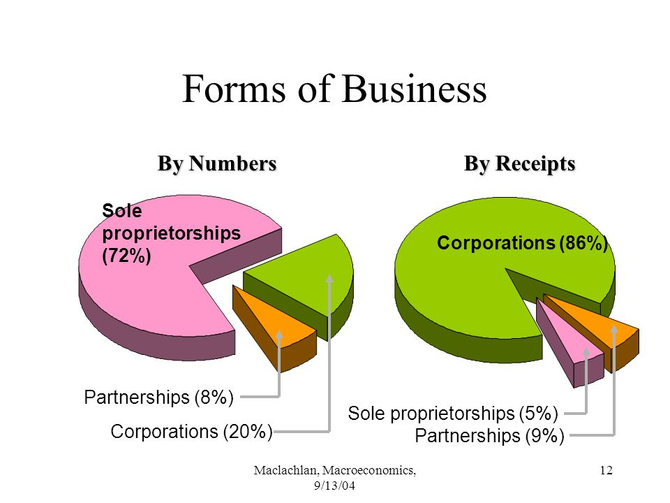 Maclachlan, Macroeconomics, 9/13/04 12 Forms of Business Sole proprietorships (72%) Corporations (86%) Corporations (20%) Partnerships (8%) Partnerships (9%) Sole proprietorships (5%) By Numbers By Receipts