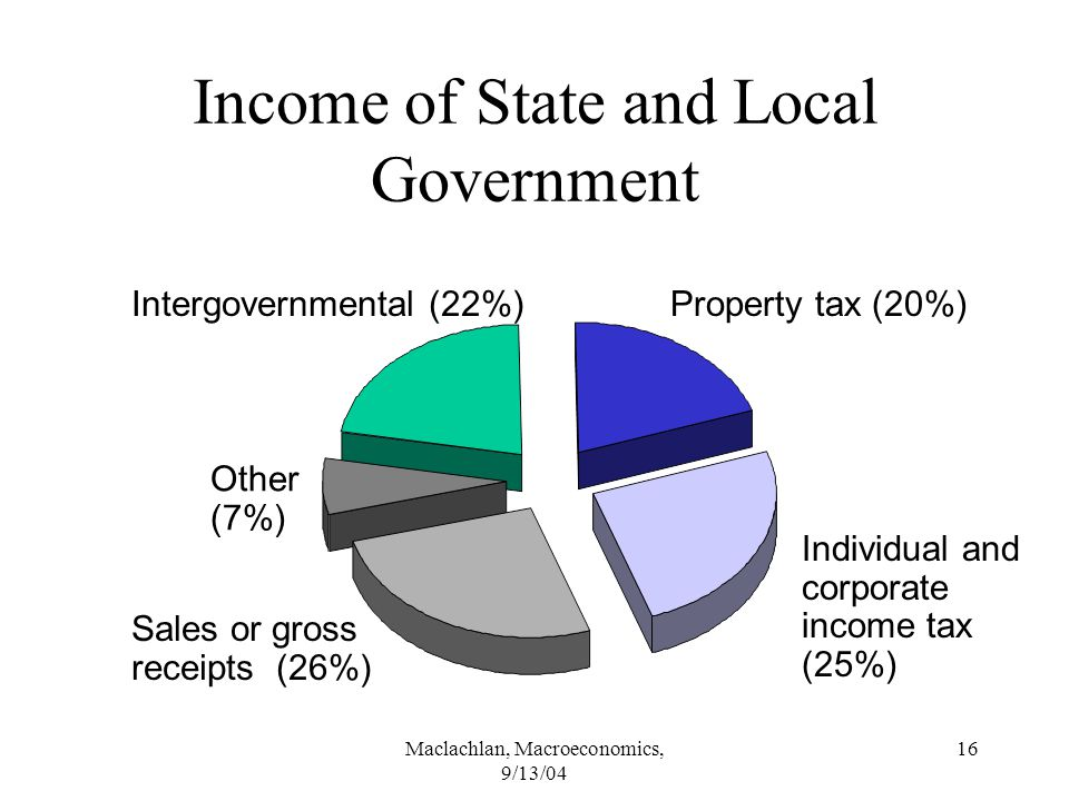 Maclachlan, Macroeconomics, 9/13/04 16 Income of State and Local Government Intergovernmental (22%)Property tax (20%) Individual and corporate income tax (25%) Sales or gross receipts (26%) Other (7%)
