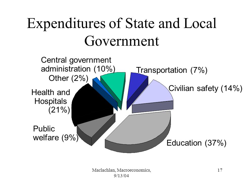 Maclachlan, Macroeconomics, 9/13/04 17 Expenditures of State and Local Government Central government administration (10%) Transportation (7%) Civilian safety (14%) Education (37%) Public welfare (9%) Health and Hospitals (21%) Other (2%)
