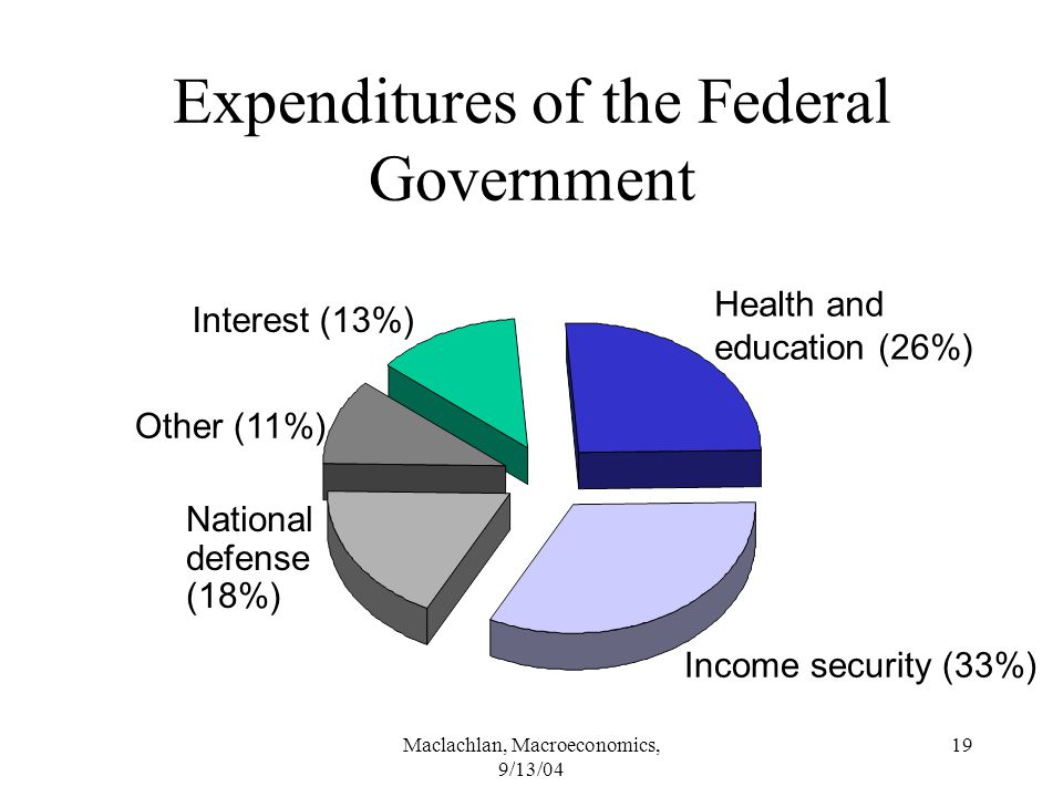 Maclachlan, Macroeconomics, 9/13/04 19 National defense (18%) Expenditures of the Federal Government Interest (13%) Health and education (26%) Income security (33%) Other (11%)