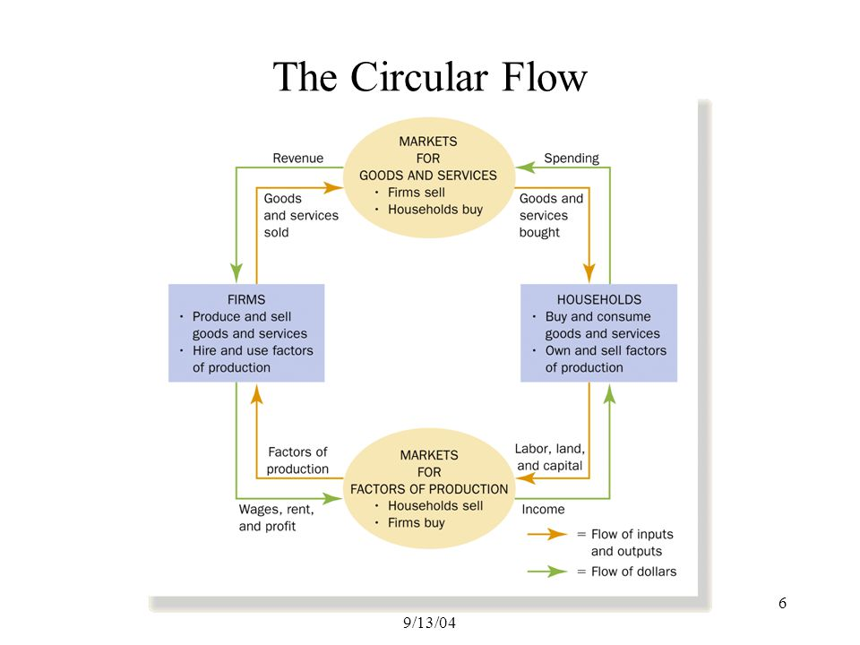 Maclachlan, Macroeconomics, 9/13/04 6 The Circular Flow