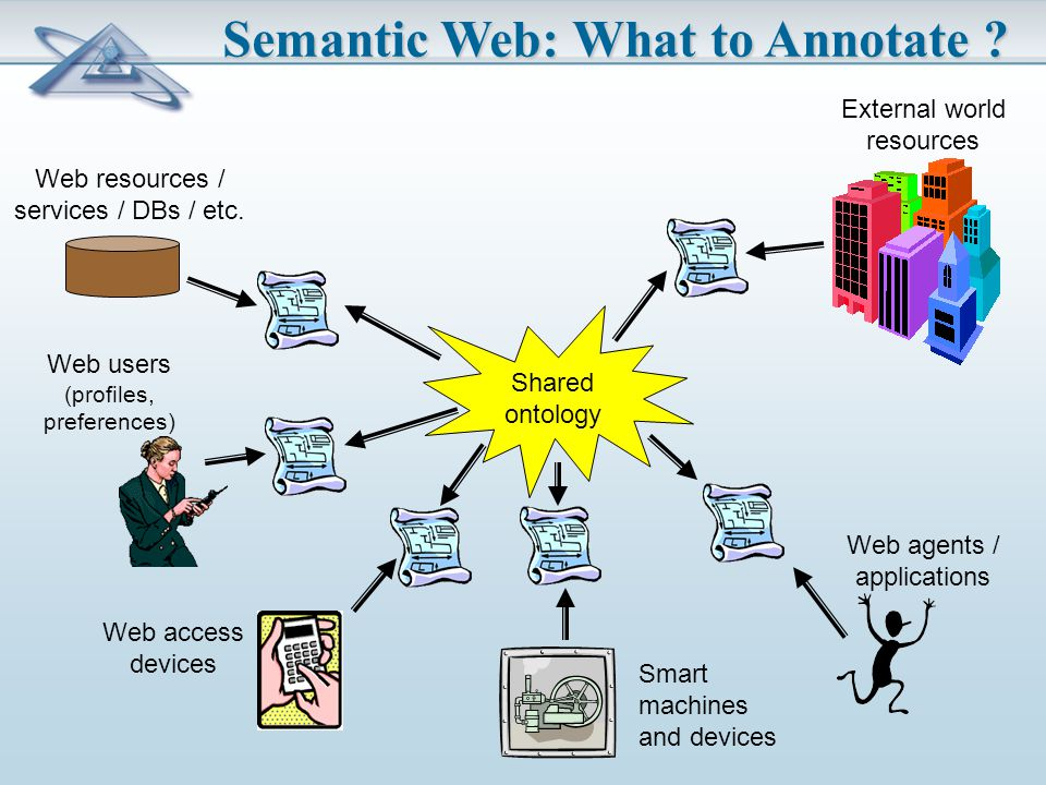 Semantic Web: What to Annotate . Web resources / services / DBs / etc.