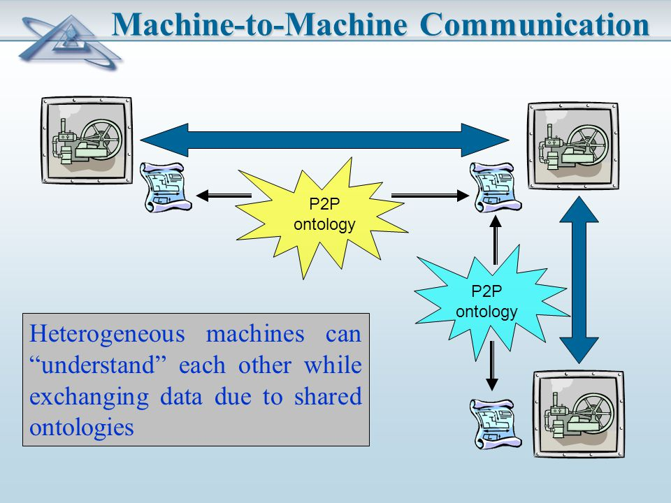 Machine-to-Machine Communication P2P ontology Heterogeneous machines can understand each other while exchanging data due to shared ontologies