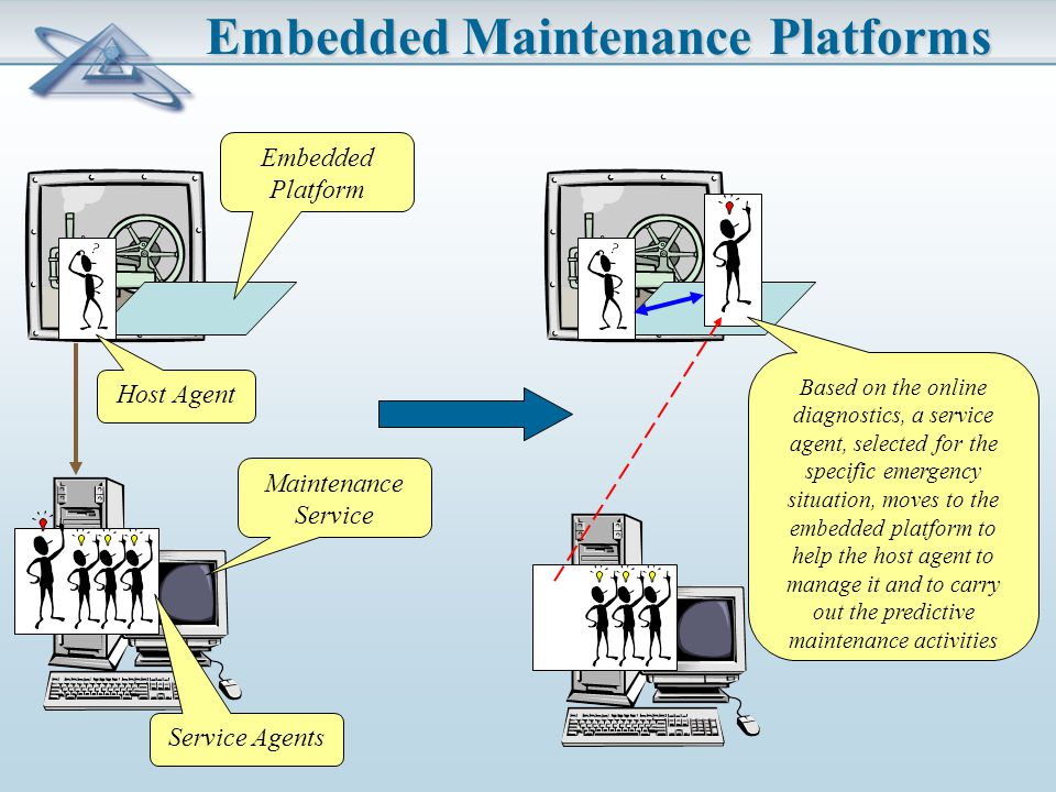 Embedded Maintenance Platforms Service Agents Host Agent Embedded Platform Based on the online diagnostics, a service agent, selected for the specific emergency situation, moves to the embedded platform to help the host agent to manage it and to carry out the predictive maintenance activities Maintenance Service