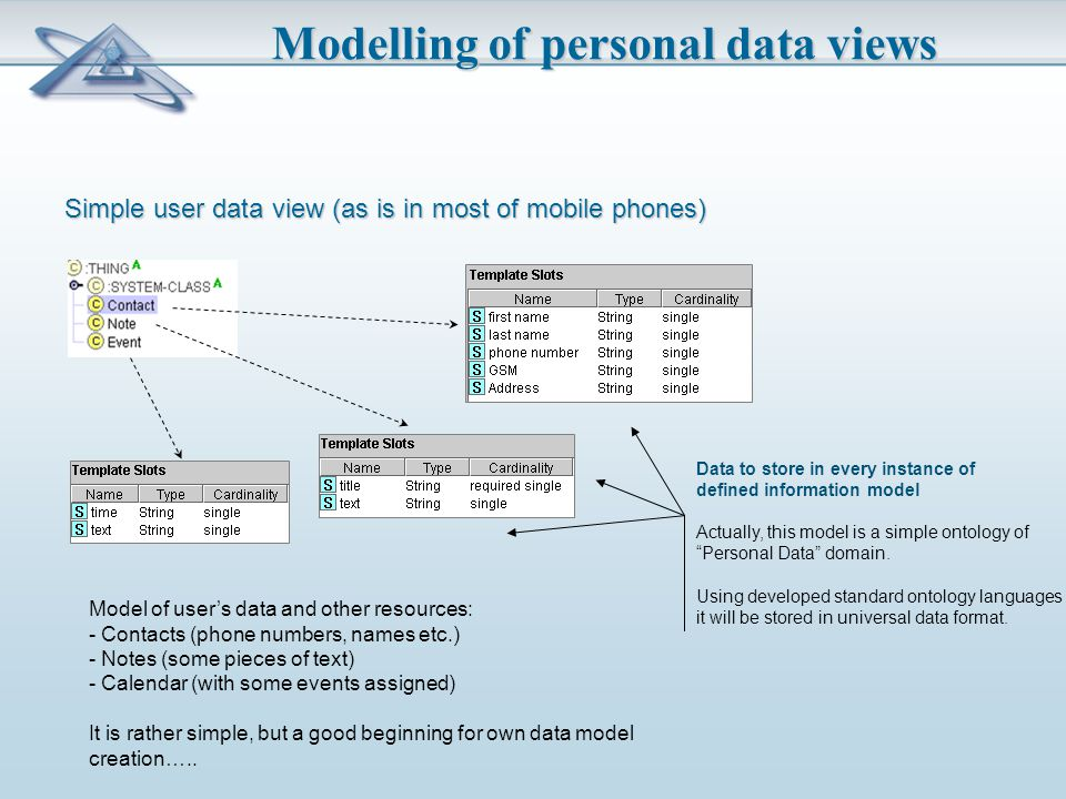 Modelling of personal data views Simple user data view (as is in most of mobile phones) Model of user's data and other resources: - Contacts (phone numbers, names etc.) - Notes (some pieces of text) - Calendar (with some events assigned) It is rather simple, but a good beginning for own data model creation…..