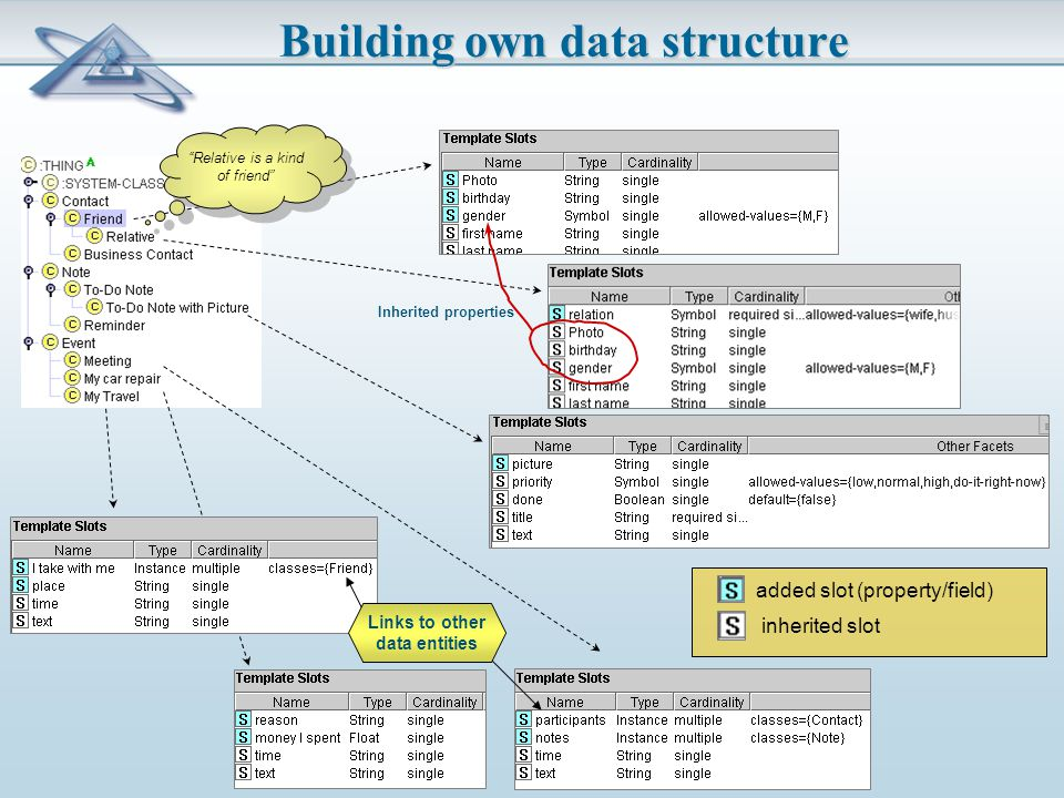 Building own data structure added slot (property/field) inherited slot Inherited properties Relative is a kind of friend Links to other data entities