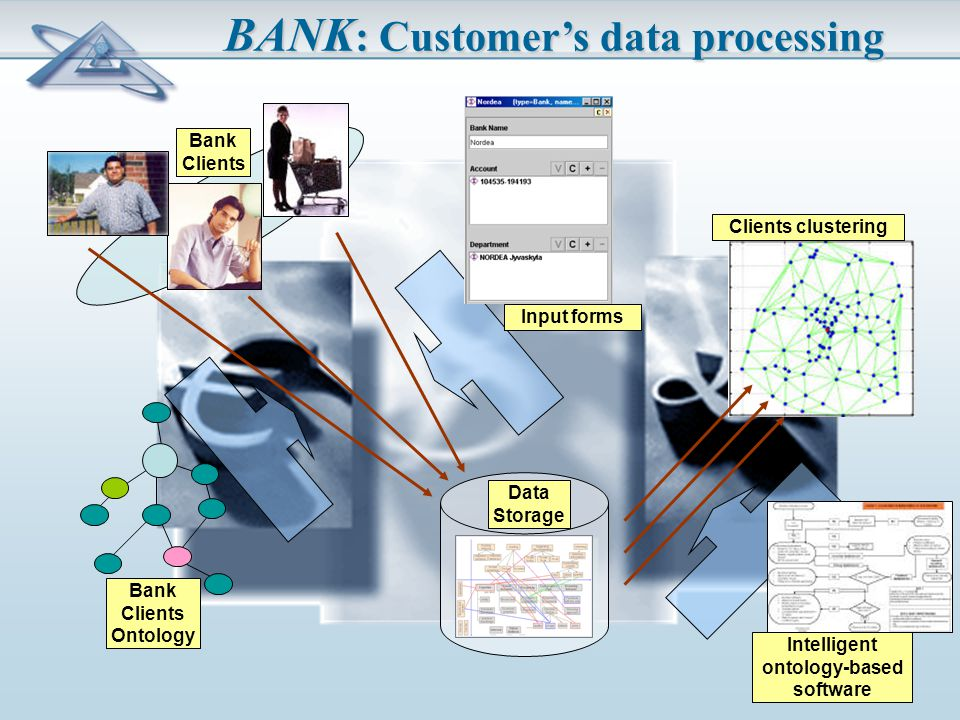 BANK : Customer's data processing Data Storage Bank Clients Ontology Bank Clients Input forms Intelligent ontology-based software Clients clustering
