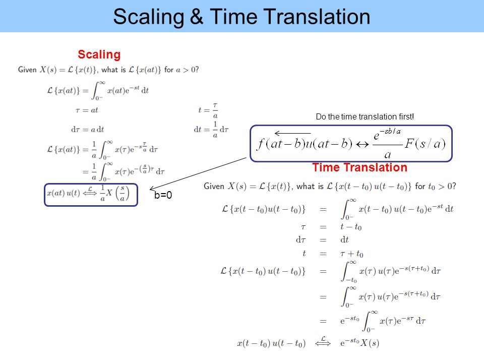Scaling & Time Translation Scaling Time Translation b=0 Do the time translation first!