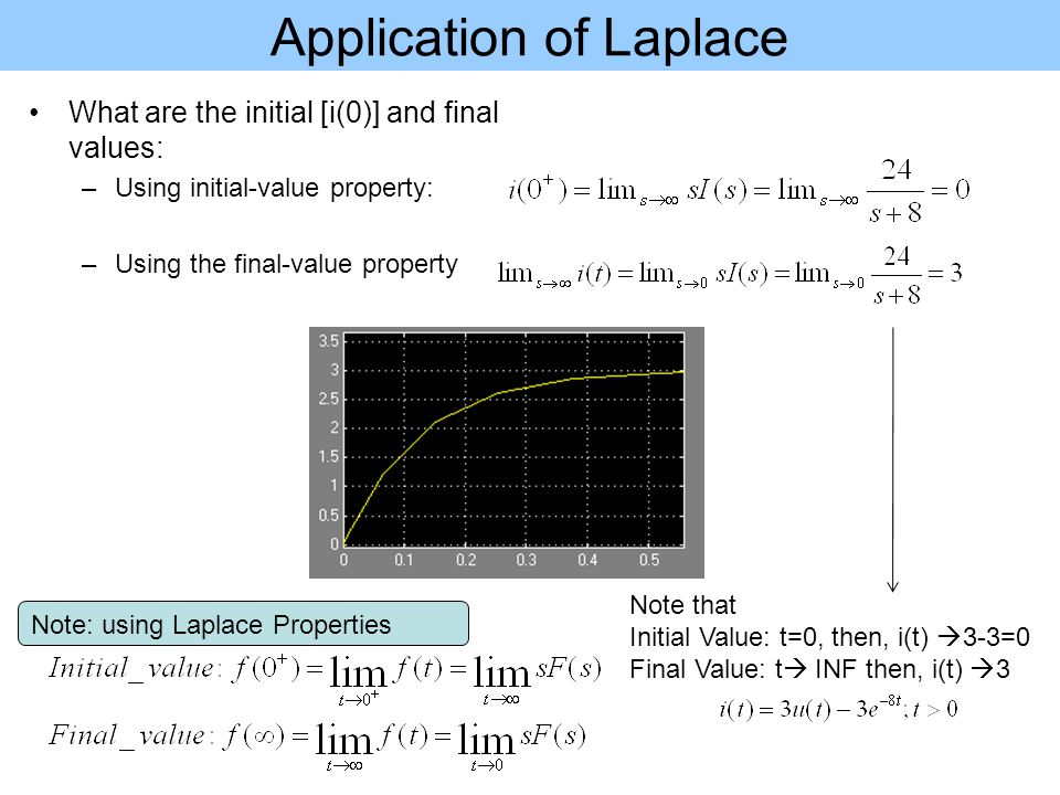 Application of Laplace What are the initial [i(0)] and final values: –Using initial-value property: –Using the final-value property Note: using Laplace Properties Note that Initial Value: t=0, then, i(t)  3-3=0 Final Value: t  INF then, i(t)  3