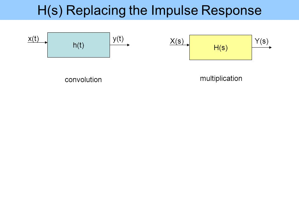 H(s) Replacing the Impulse Response h(t) x(t)y(t) H(s) X(s)Y(s) convolution multiplication
